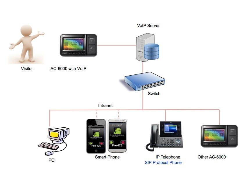 Virdi VoIP configuration